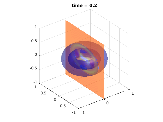 Solving the 3D wave equation