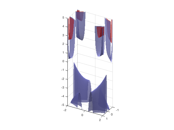 Matlab 3D Graphics