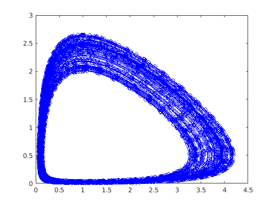 Solving the Lotka-Volterra equations