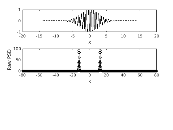 1D Spectral Analysis