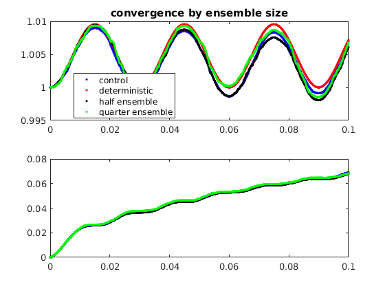 Convergence of multiplicative Ito scheme
