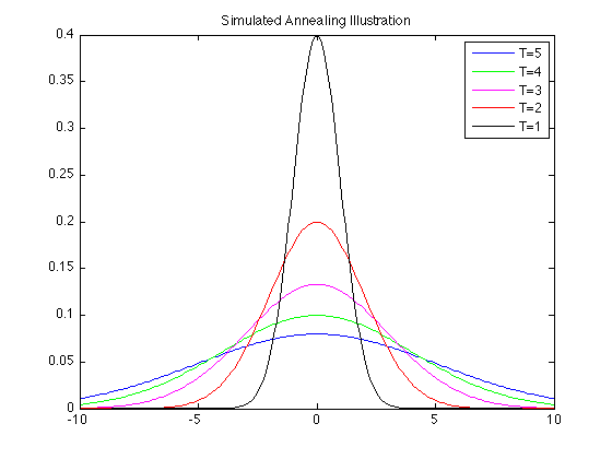 Simulated annealing illustration.png