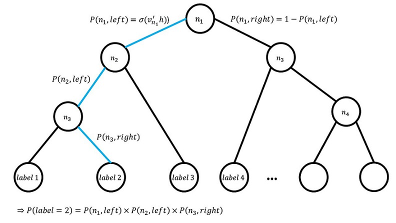 Binary Tree Example for the Hierarchical Softmax Model