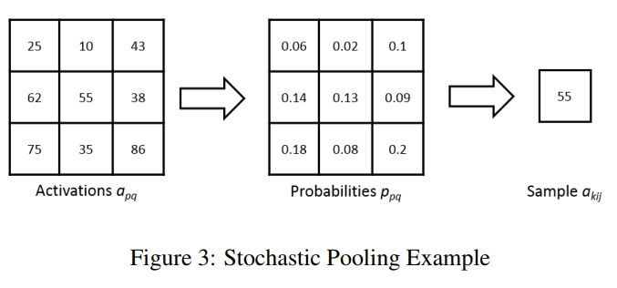File:paper21-stochasticpooling.png