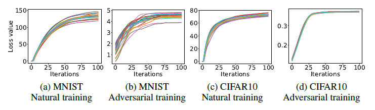File:adversarial loss of MNST.png