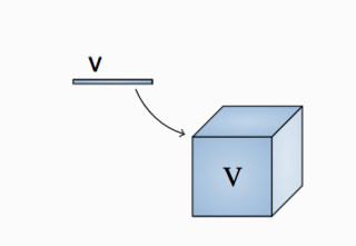 Figure 3: Vector Third-order tensorization of a vector