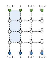 Figure 4: Stacked RNN