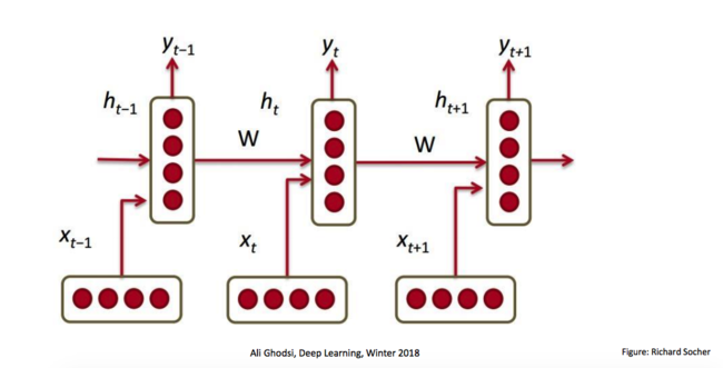 Figure 1: Recurrent Neural Network