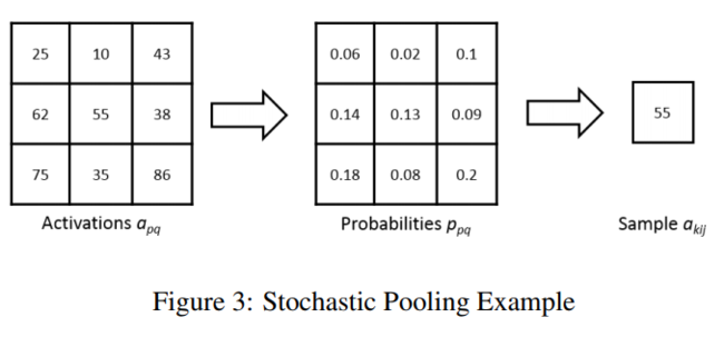 paper21-stochasticpooling.png